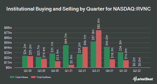 Institutional Ownership by Quarter for Revance Therapeutics (NASDAQ:RVNC)