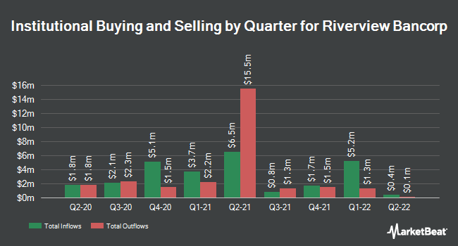 Institutional Ownership by Quarter for Riverview Bancorp (NASDAQ:RVSB)