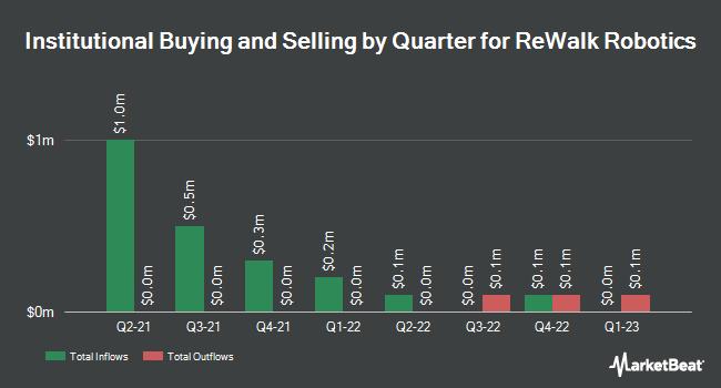 Institutional Ownership by Quarter for Rewalk Robotics Ltd (NASDAQ:RWLK)