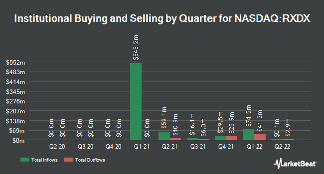 Institutional Ownership by Quarter for Ignyta (NASDAQ:RXDX)