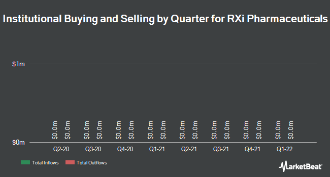 Institutional Ownership by Quarter for RXi Pharmaceuticals Corporation (NASDAQ:RXII)