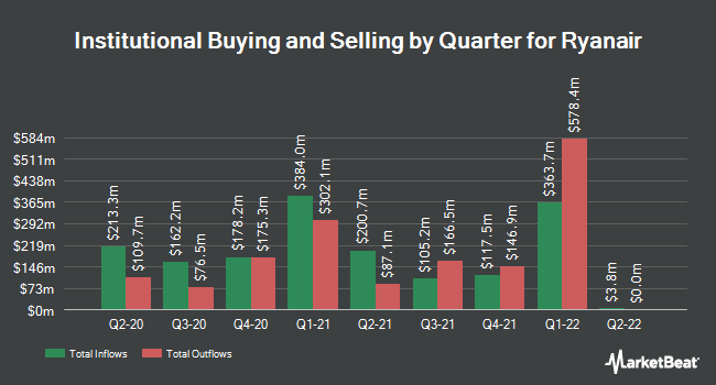 Institutional Ownership by Quarter for Ryanair (NASDAQ:RYAAY)