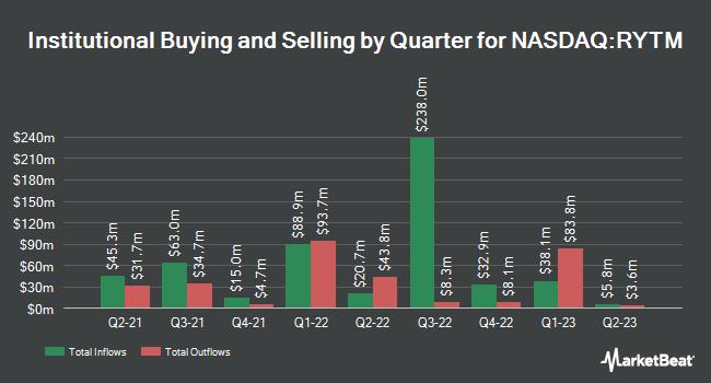 Institutional Ownership by Quarter for Rhythm Pharmaceuticals (NASDAQ:RYTM)