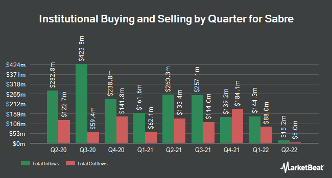 Institutional Ownership by Quarter for Sabre (NASDAQ:SABR)