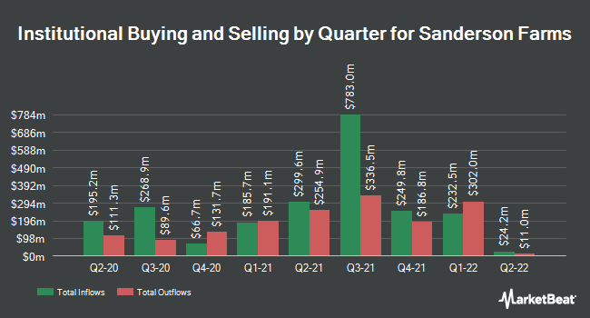 Institutional Ownership by Quarter for Sanderson Farms (NASDAQ:SAFM)