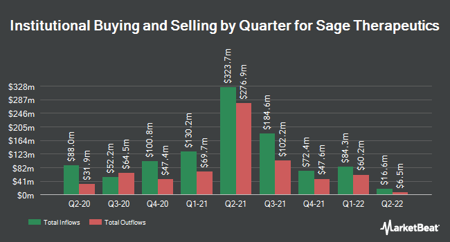 Institutional Ownership by Quarter for SAGE Therapeutics (NASDAQ:SAGE)
