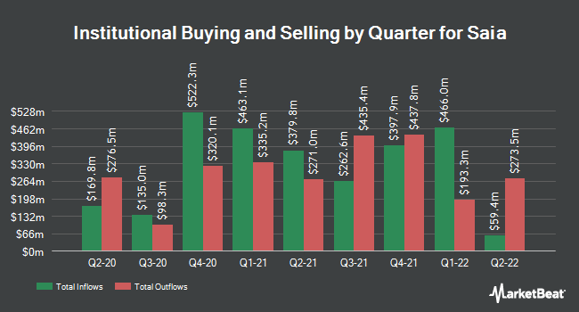 Institutional Ownership by Quarter for Saia (NASDAQ:SAIA)