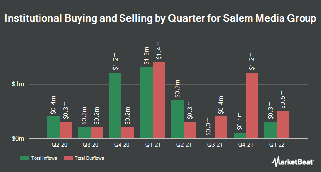 Institutional Ownership by Quarter for Salem Media Group (NASDAQ:SALM)