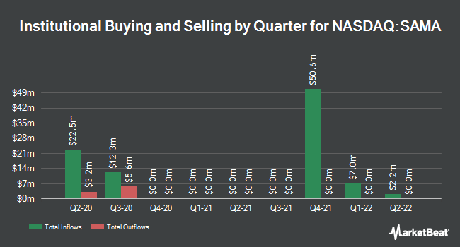 Institutional Ownership by Quarter for Schultze Special Purpose Acquisition (NASDAQ:SAMA)