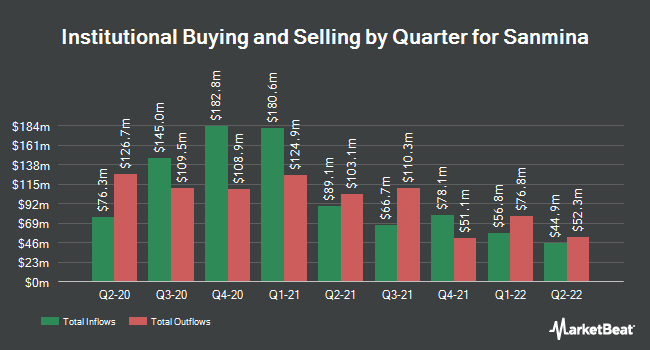 Institutional Ownership by Quarter for Sanmina Corporation (NASDAQ:SANM)