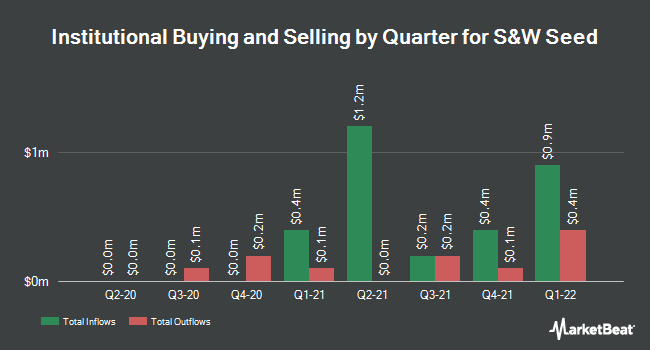 Institutional Ownership by Quarter for S&W Seed Company (NASDAQ:SANW)