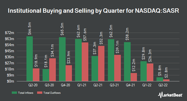 Institutional Ownership by Quarter for Sandy Spring Bancorp (NASDAQ:SASR)