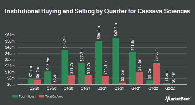 Institutional Ownership by Quarter for Cassava Sciences (NASDAQ:SAVA)