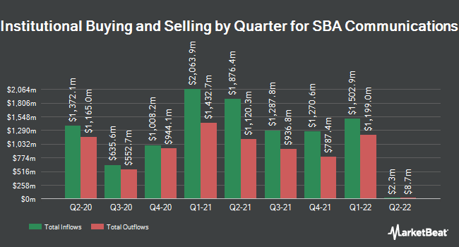 Institutional Ownership by Quarter for SBA Communications Corporation (NASDAQ:SBAC)