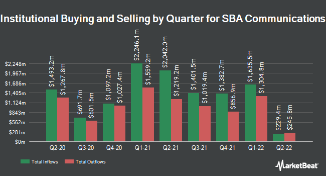 Institutional Ownership by Quarter for SBA Communications (NASDAQ:SBAC)