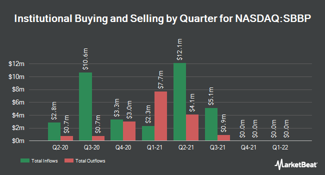 Institutional Ownership by Quarter for Strongbridge Biopharma (NASDAQ:SBBP)