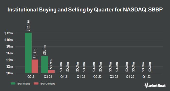 Institutional Ownership by Quarter for Strongbridge Biopharma PLC (NASDAQ:SBBP)