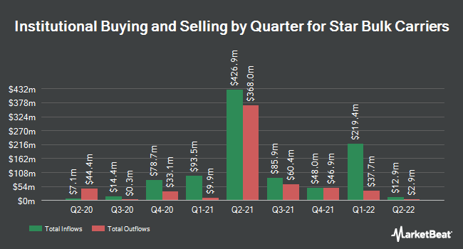 Institutional Ownership by Quarter for Star Bulk Carriers Corp. (NASDAQ:SBLK)