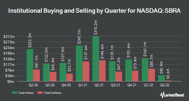 Institutional Ownership by Quarter for Sabra Health Care REIT (NASDAQ:SBRA)