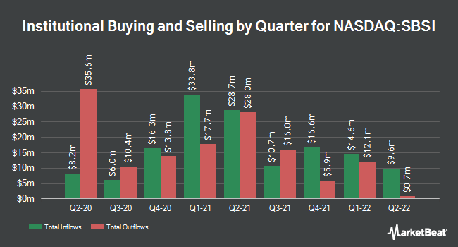 Institutional Ownership by Quarter for Southside Bancshares (NASDAQ:SBSI)
