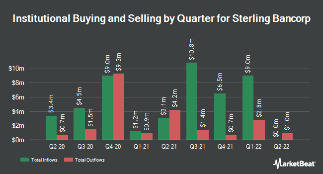 Institutional Ownership by Quarter for Sterling Bancorp (NASDAQ:SBT)