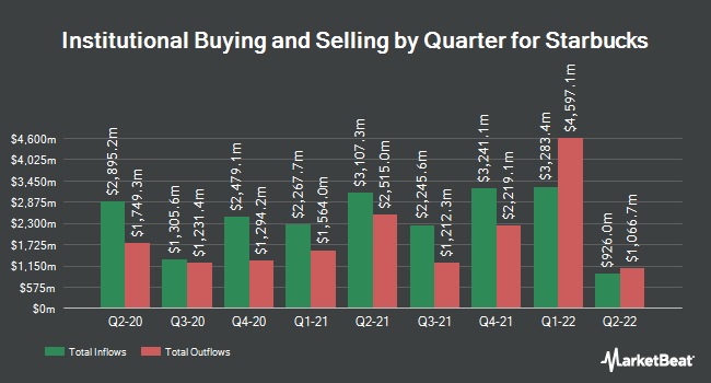 Institutional Ownership by Quarter for Starbucks Corporation (NASDAQ:SBUX)