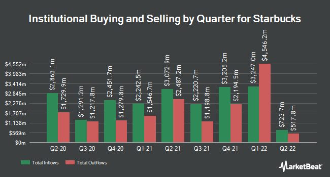 Institutional Ownership by Quarter for Starbucks (NASDAQ:SBUX)