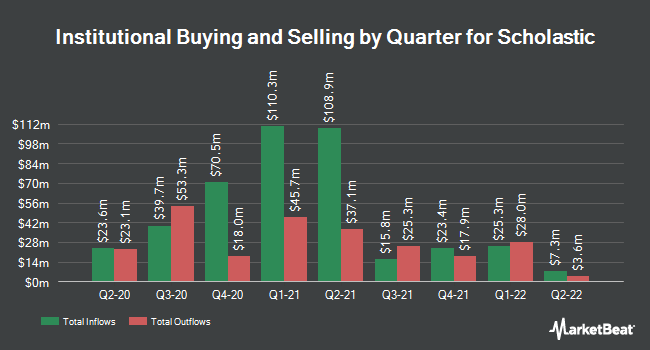 Institutional Ownership by Quarter for Scholastic Corp (NASDAQ:SCHL)