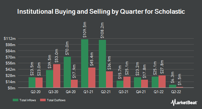 Institutional Ownership by Quarter for Scholastic Corporation (NASDAQ:SCHL)
