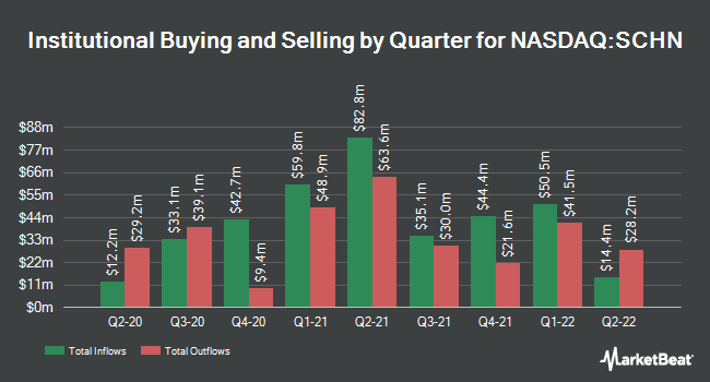 Institutional Ownership by Quarter for Schnitzer Steel Industries (NASDAQ:SCHN)