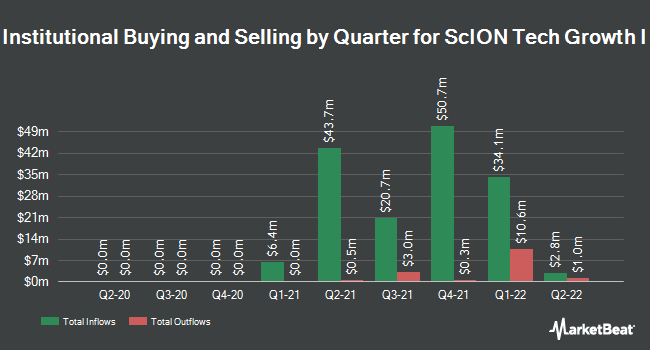 Institutional Ownership by Quarter for Scion Tech Growth I (NASDAQ:SCOA)