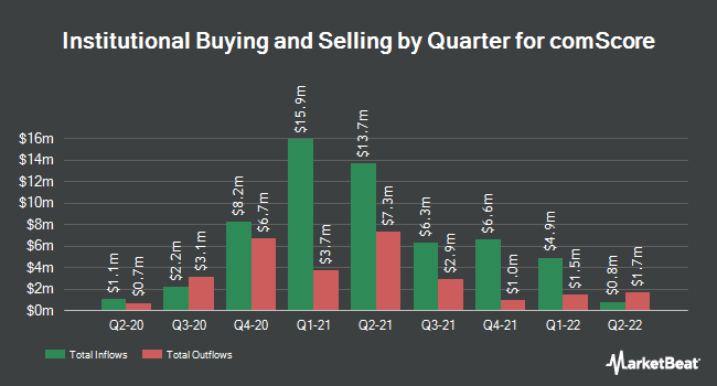 Institutional Ownership by Quarter for COMSCORE (NASDAQ:SCOR)