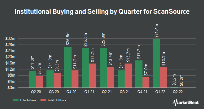 Institutional Ownership by Quarter for ScanSource (NASDAQ:SCSC)