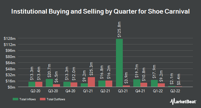 Institutional Ownership by Quarter for Shoe Carnival (NASDAQ:SCVL)