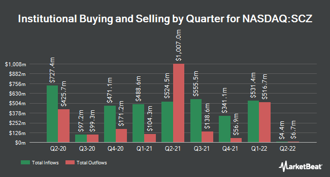 Institutional Ownership by Quarter for iShares MSCI EAFE Small-Cap ETF (NASDAQ:SCZ)