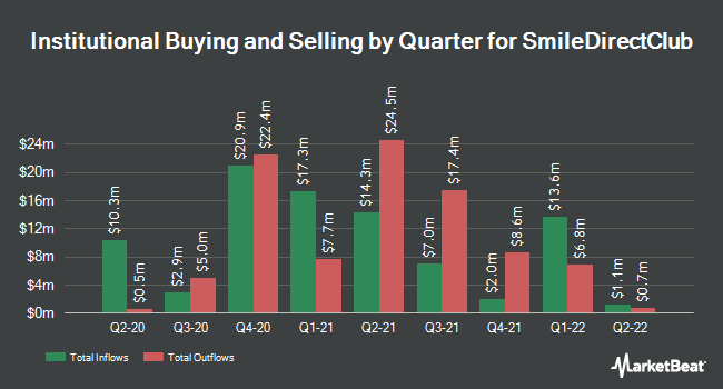 Institutional Ownership by Quarter for SmileDirectClub (NASDAQ:SDC)