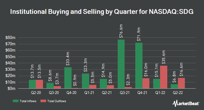 Institutional Ownership by Quarter for iShares MSCI Global Impact ETF (NASDAQ:SDG)