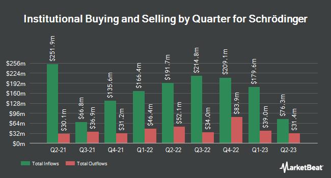 Institutional Ownership by Quarter for Schrödinger (NASDAQ:SDGR)