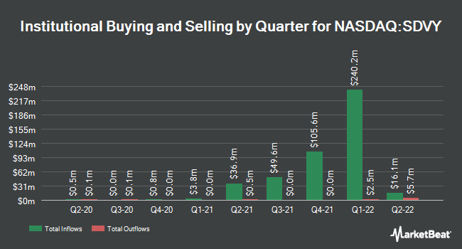 Institutional Ownership by Quarter for First Trust SMID Cap Rising Dividend Achievers ETF (NASDAQ:SDVY)