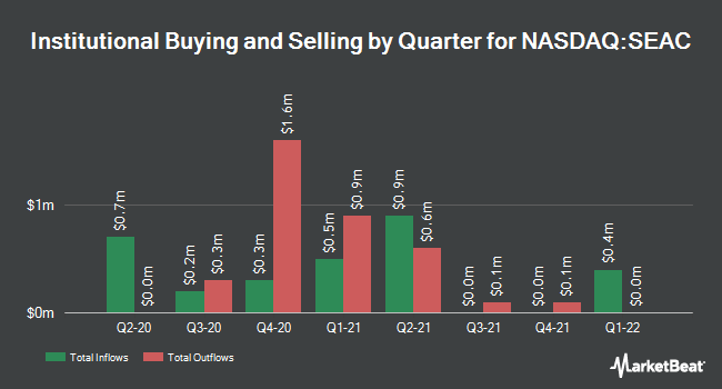 Institutional Ownership by Quarter for SeaChange International (NASDAQ:SEAC)