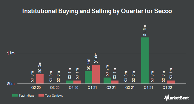 Institutional Ownership by Quarter for Secoo (NASDAQ:SECO)