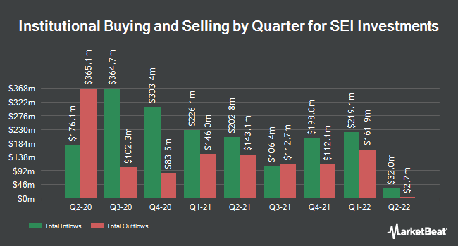 Institutional Ownership by Quarter for SEI Investments (NASDAQ:SEIC)