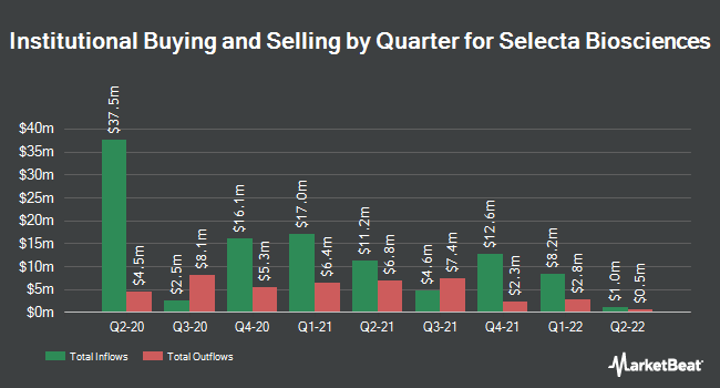 Institutional Ownership by Quarter for Selecta Biosciences (NASDAQ:SELB)