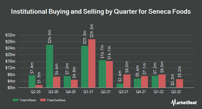 Institutional Ownership by Quarter for Seneca Foods (NASDAQ:SENEA)