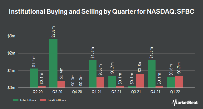 Institutional Ownership by Quarter for Sound Financial Bancorp (NASDAQ:SFBC)