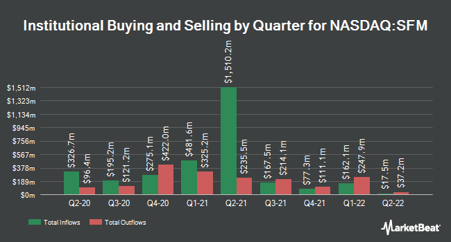Institutional Ownership by Quarter for Sprouts Farmers Market (NASDAQ:SFM)