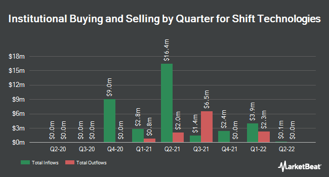 Institutional Ownership by Quarter for Shift Technologies (NASDAQ:SFT)