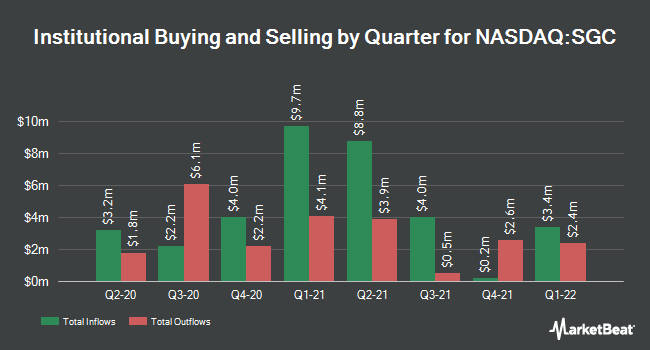 Institutional Ownership by Quarter for Superior Group of Companies (NASDAQ:SGC)