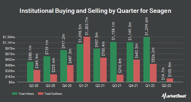 Institutional Ownership by Quarter for Seattle Genetics (NASDAQ:SGEN)