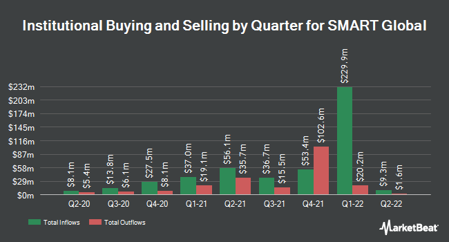 Institutional Ownership by Quarter for Smart Global (NASDAQ:SGH)